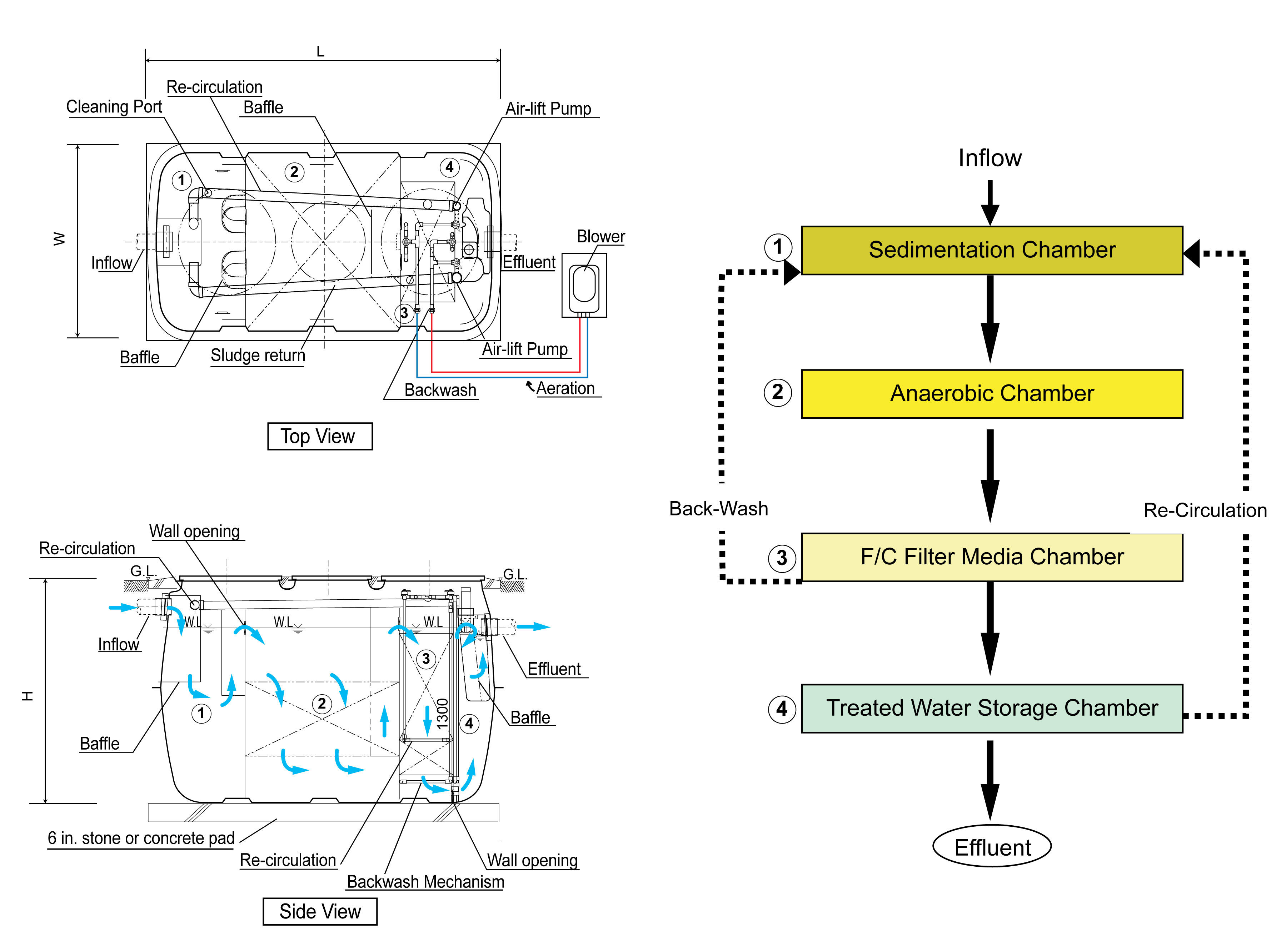 Fusion.drawing 1 fusion® series treatment systems clarus environmental